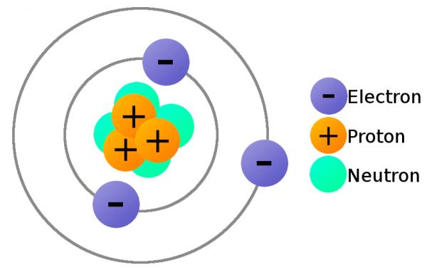 Eletrônica - Elétron, próton e nêutron em um átomo