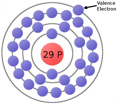 Eletrônica - Elétron de valência em um átomo