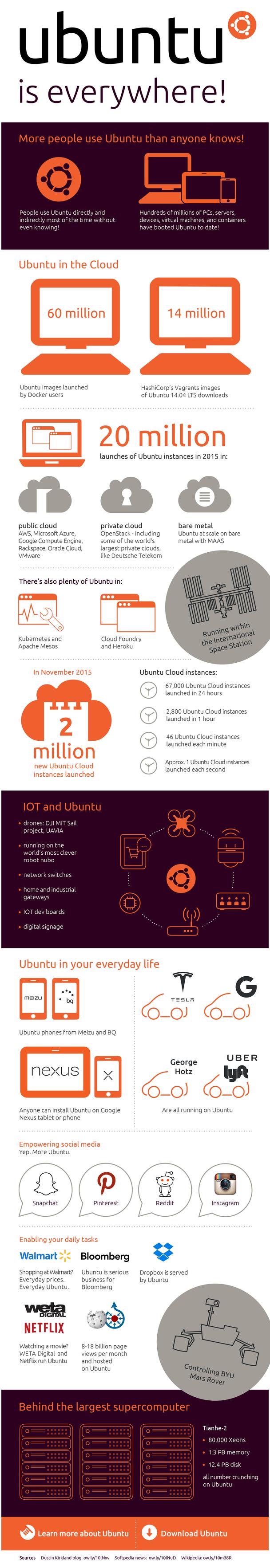 Infográfico - Ubuntu está em toda parte - Canonical