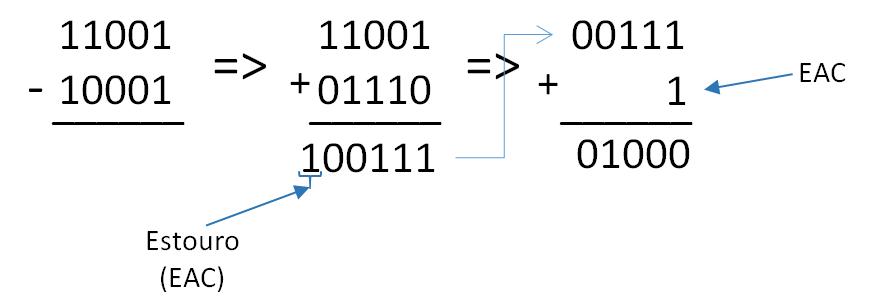 Eletrônica Digital - Subtração Binária com Complemento de 1 - 01