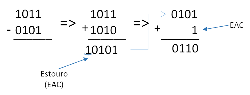 Subtração binária com complemento de 1 - exemplo 02