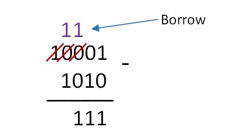 Lógica Digital - Subtração Binária - Exercício 02