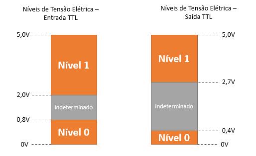 Níveis de Tensão Elétrica em lógica TTL