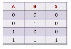 Tabela-verdade porta lógica AND de duas entradas