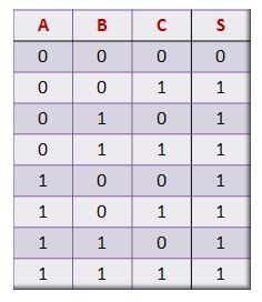 Tabela-Verdade da porta lógica OR de três entradas