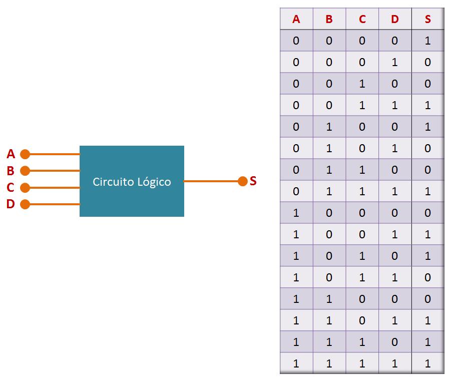 Tabela-verdade de quatro entradas - Lógica Digital