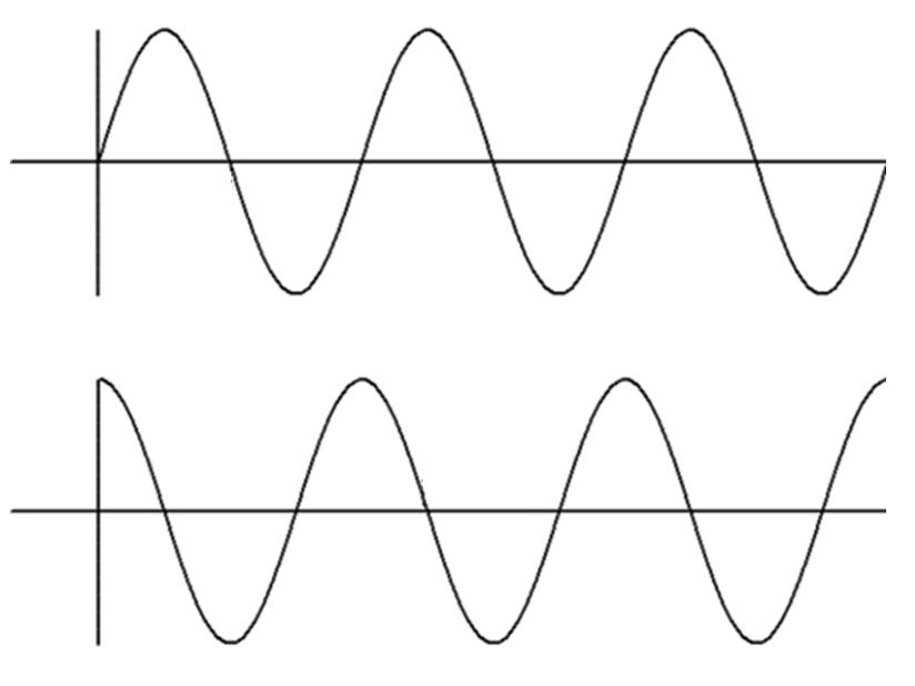 Fase de uma Onda Eletromagnética