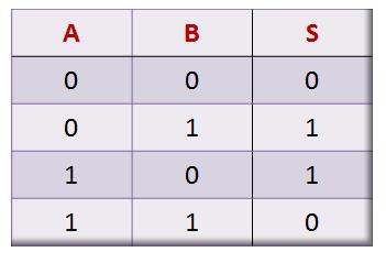Tabela-Verdade de uma Porta Lógica XOR