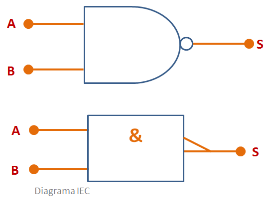 Porta Lógica NAND