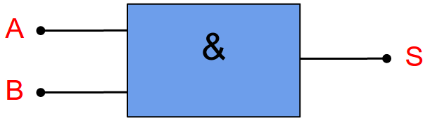 Porta lógica AND - padrão IEC