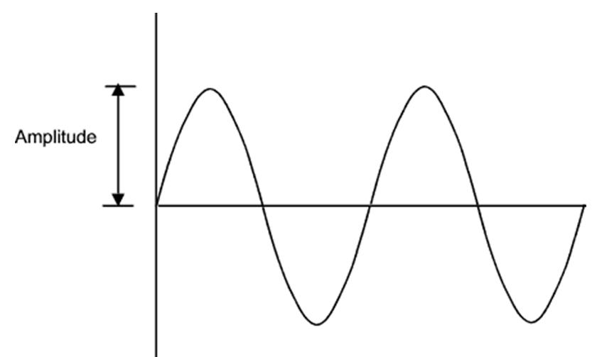 Amplitude de Onda Eletromagnética
