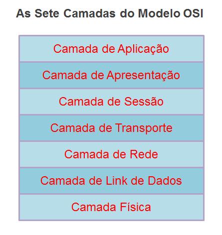 Camadas do Modelo OSI - Curso de Redes de Computadores