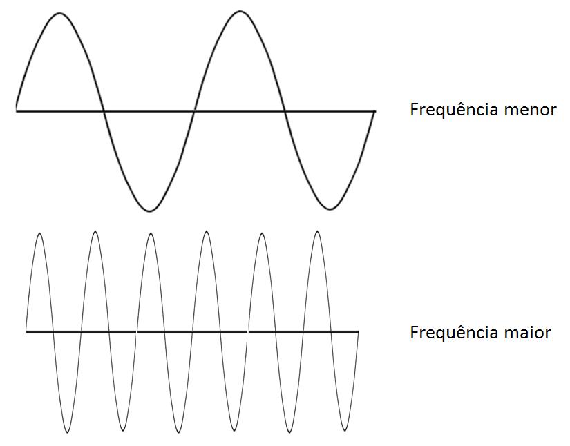 Frequência de Onda Eletromagnética