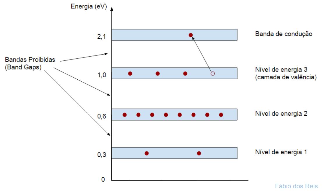 Níveis de Energia e Bandas Proibidas - Curso de Eletrônica