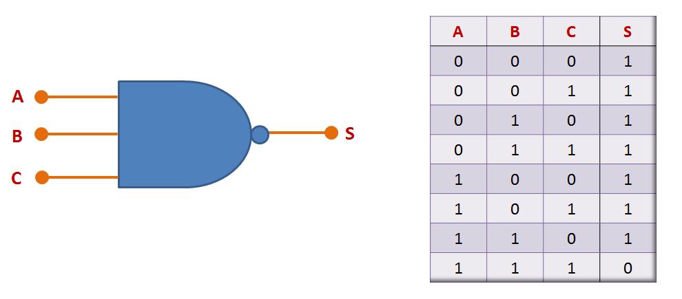 Porta NAND de três entradas - símbolo e tabela-verdade