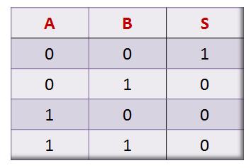 Tabela-verdade para porta lógica NOR de duas entradas
