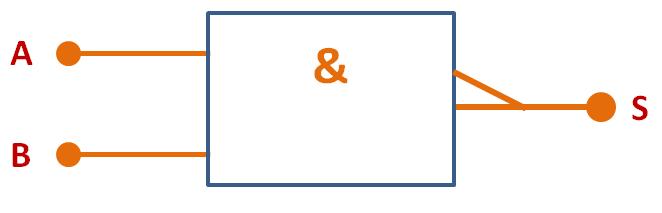 Porta Lógica NAND - símbolo IEC