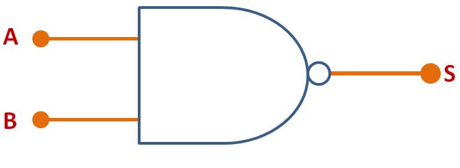 Porta Lógica NAND - símbolo comum