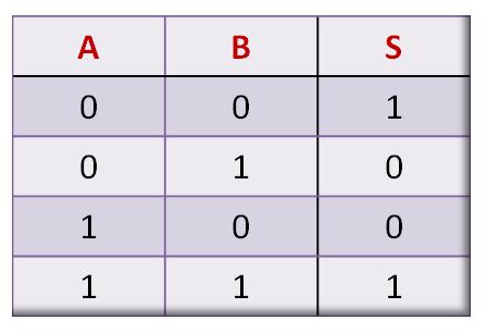 Tabela-verdade porta lógica XNOR - Ou não -exclusivo