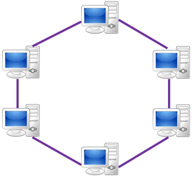 Topologia de Rede em Anel (Ring)