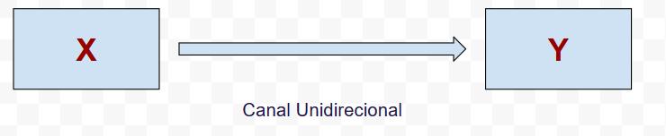Hardware - Canal de Comunicações Unidirecional