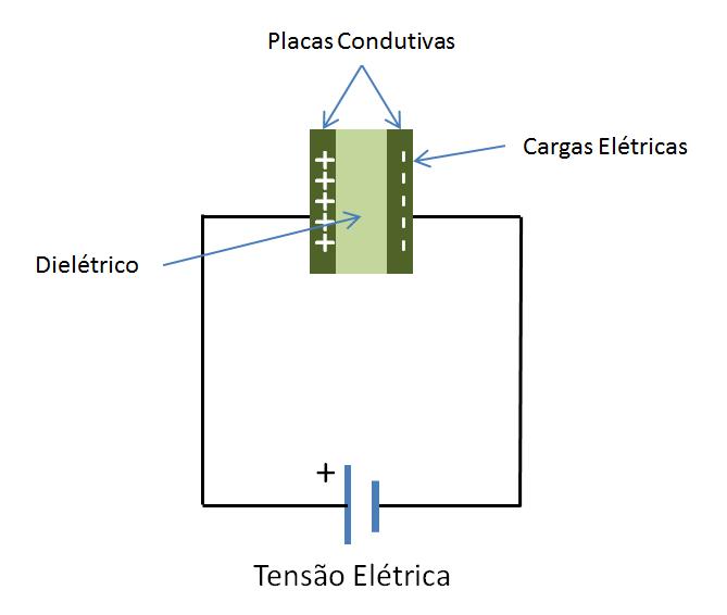 Carga de um Capacitor - Curso de Eletrônica