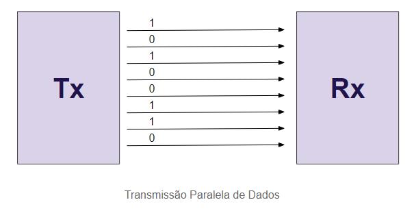 Transmissão em paralelo de dados - hardware de computadores