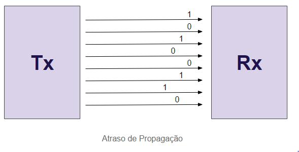 Atraso de Propagação em transmissão paralela - hardware
