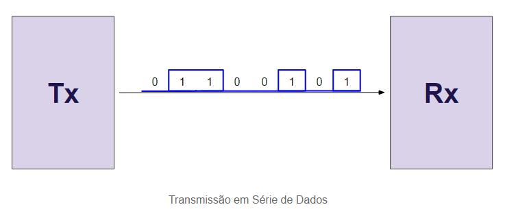 Transmissão em Série de Dados - Hardware