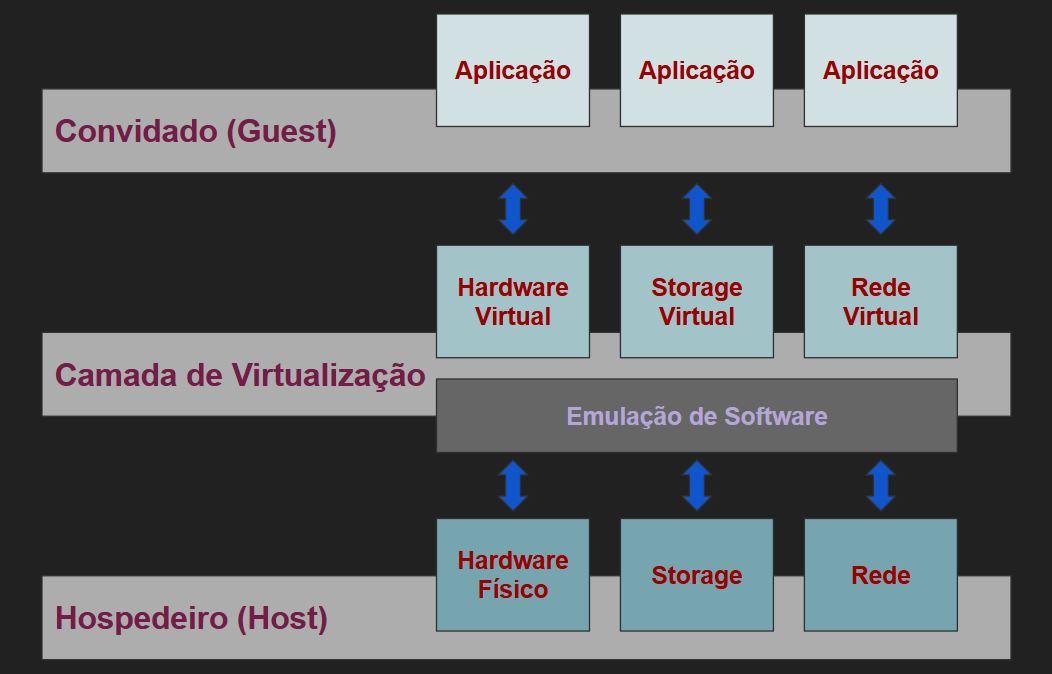 Camadas da Virtualização
