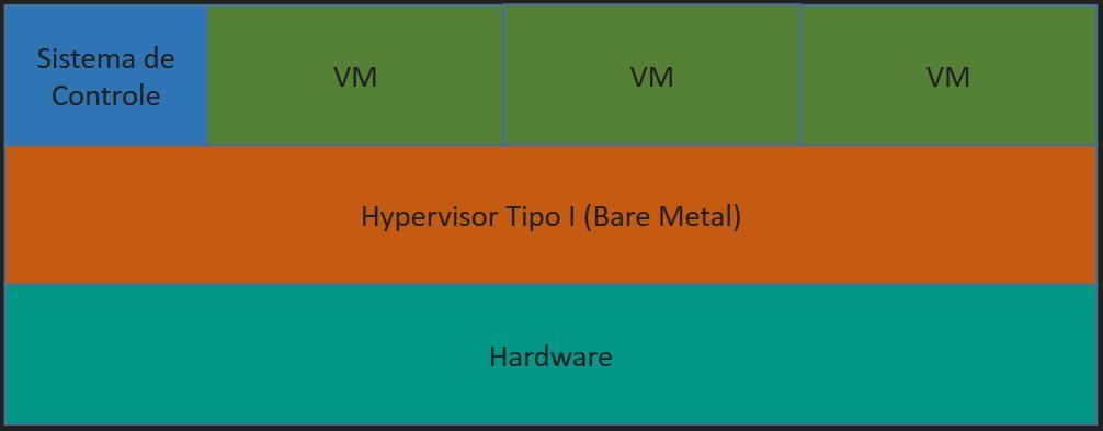Virtualização - Hypervior Tipo 1 - Bare Metal