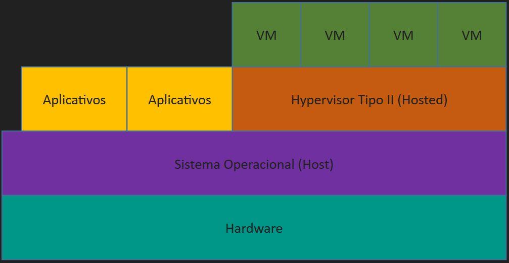 Virtualização - Hypervisor Tipo 2
