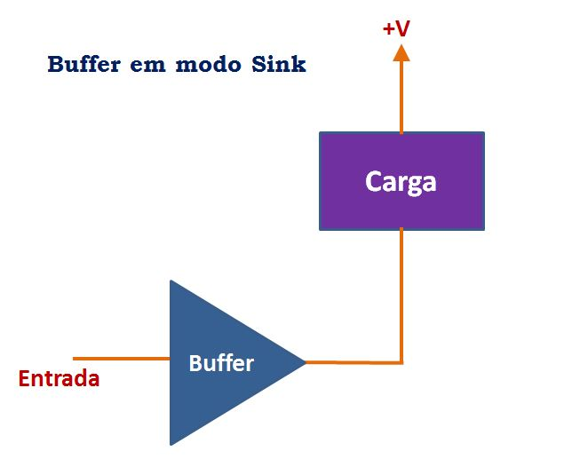 Buffer operando em modo sink - eletrônica digital