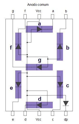 Conexões e pinagem de um display de 7 segmentos com anodo comum