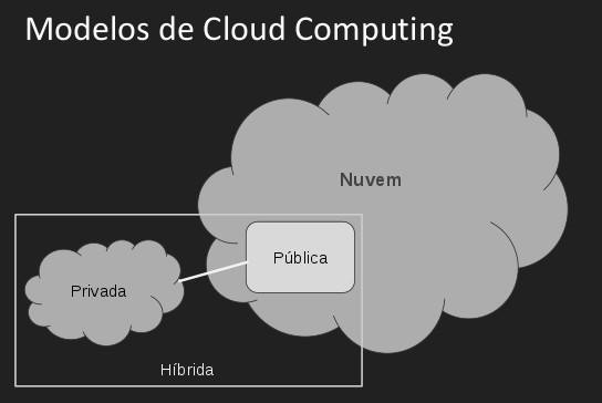 Modelos de Computação em Nuvem