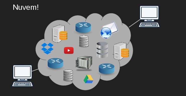 Cloud Computing - Computação em Nuvem