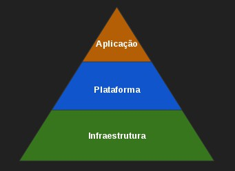 Pirâmide da Nuvem - Cloud Computing