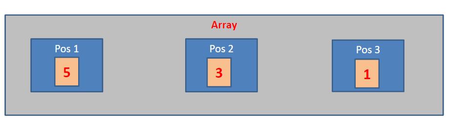 Estrutura de Dados básica: Array