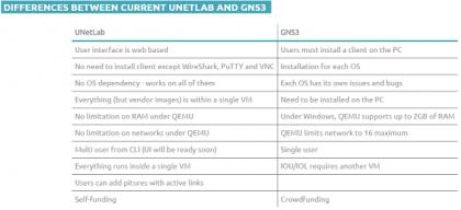 Imagem 8 – Comparativo do UNETLAB x GNS3.
