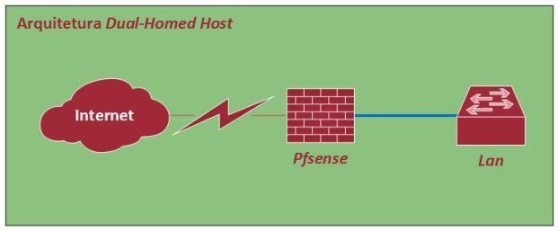 Instalação do pfSense