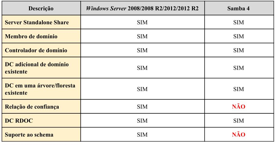 Comparativo entre Windows Server 2012 e Samba 4
