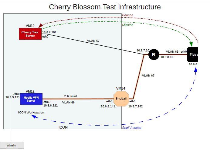 SIstema de hacking wireless da CIA Cherry Blossom