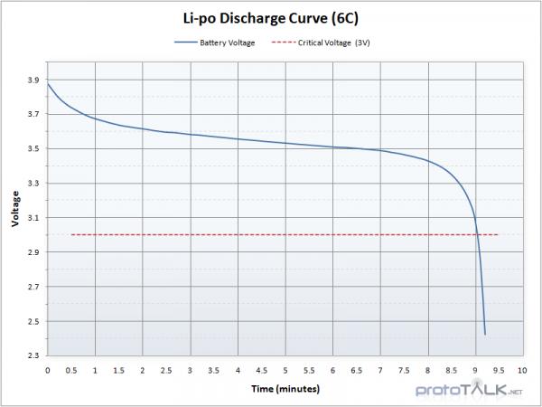 Curva de Descarga de uma bateria LiPo