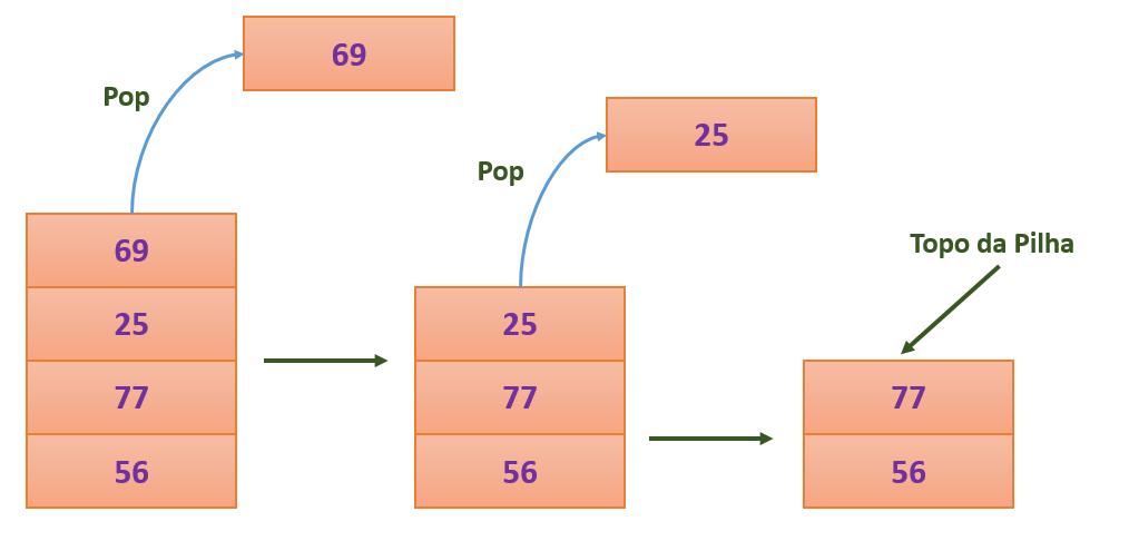 Operação pop em uma pilha