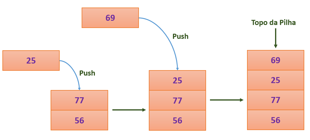 Operação push() em uma pilha