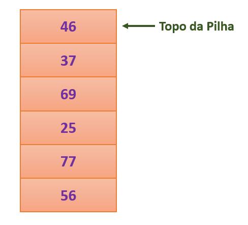 Pilha em estruturas de dados