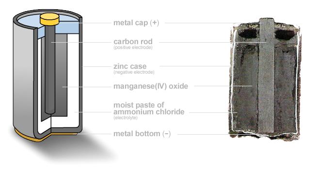 Pilha de zinco-carbono - corte transversal