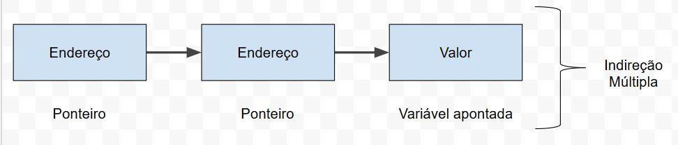 Ponteiros em C - Indireção Múltipla