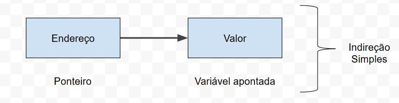 Ponteiros em C - Indireção Simples