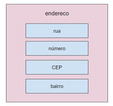 estrutura endereco na memória do sistema
